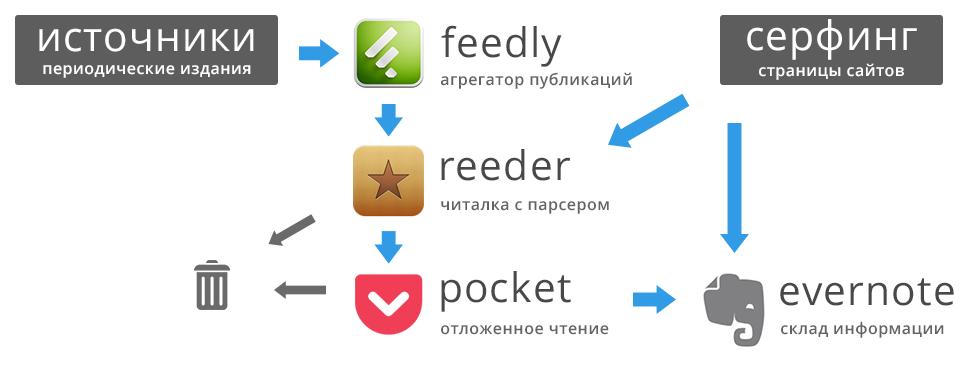 инфографика-автоматизация