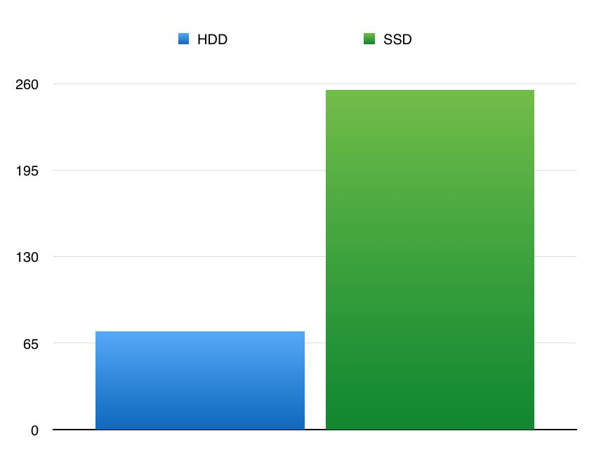 Сравнение скорости работы HDD и SDD винчестера DataUp